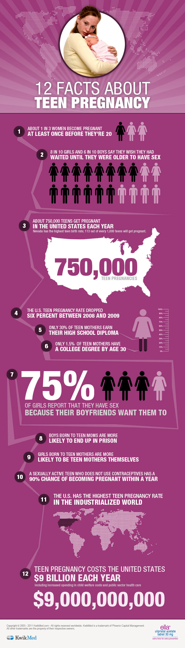 12 Facts About Teen Pregnancy
